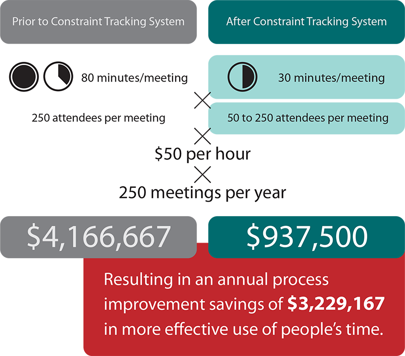 Savings graphic based on implementation of the Constraint Tracking System